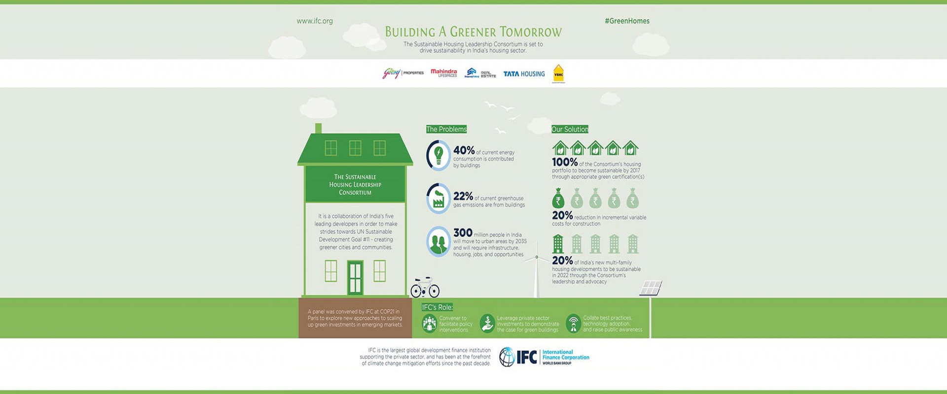 Godrej Properties is one of the five founding members of the IFC led sustainable housing leadership consortium with a mandate to drive sustainability in the Indian housing sector.